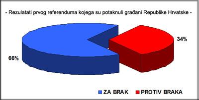 Referendum-o-braku