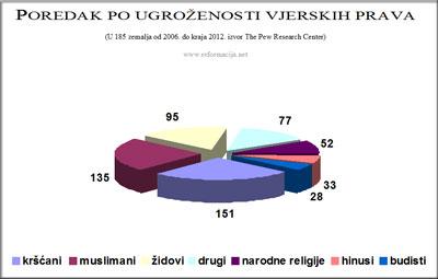 Ugroženost vjerskih prava po religijama